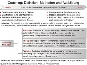 800px-Coaching-Definition-Methoden-Ausbildung
